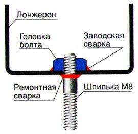 Замена обломанного болта шпилькой