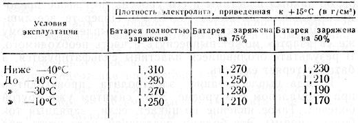 Таблица плотность электролита